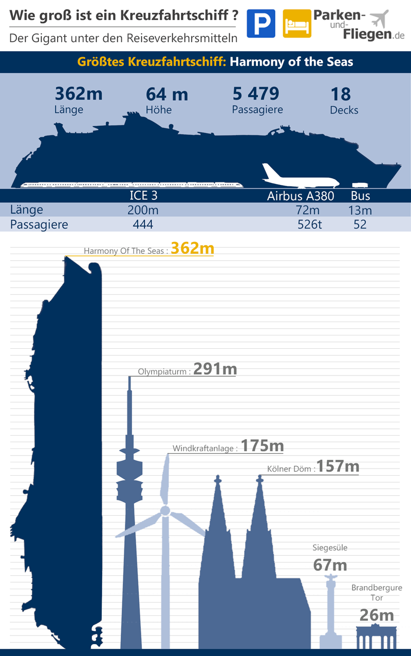 Kreuzfahrt, Kreuzfahrturlaub, Größe Kreuzfahrtschiff
